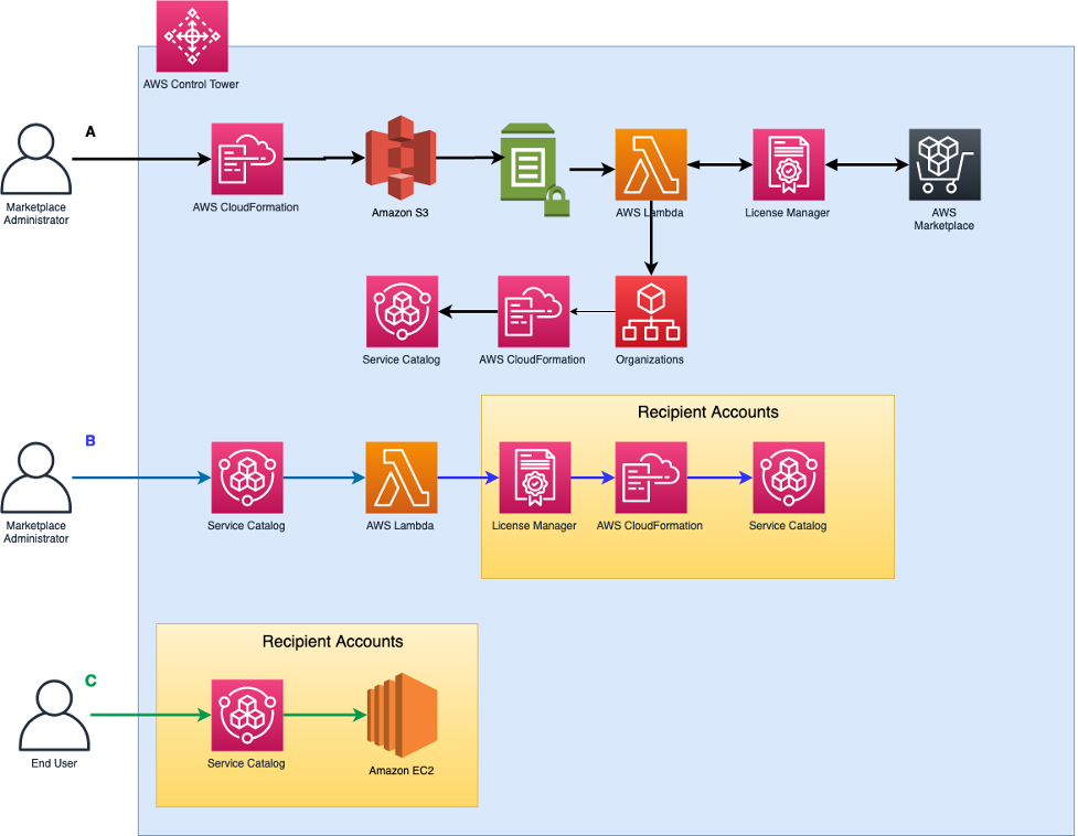Using AWS Control Tower, AWS Service Catalog, and AWS Marketplace to deploy AWS Marketplace license subscriptions