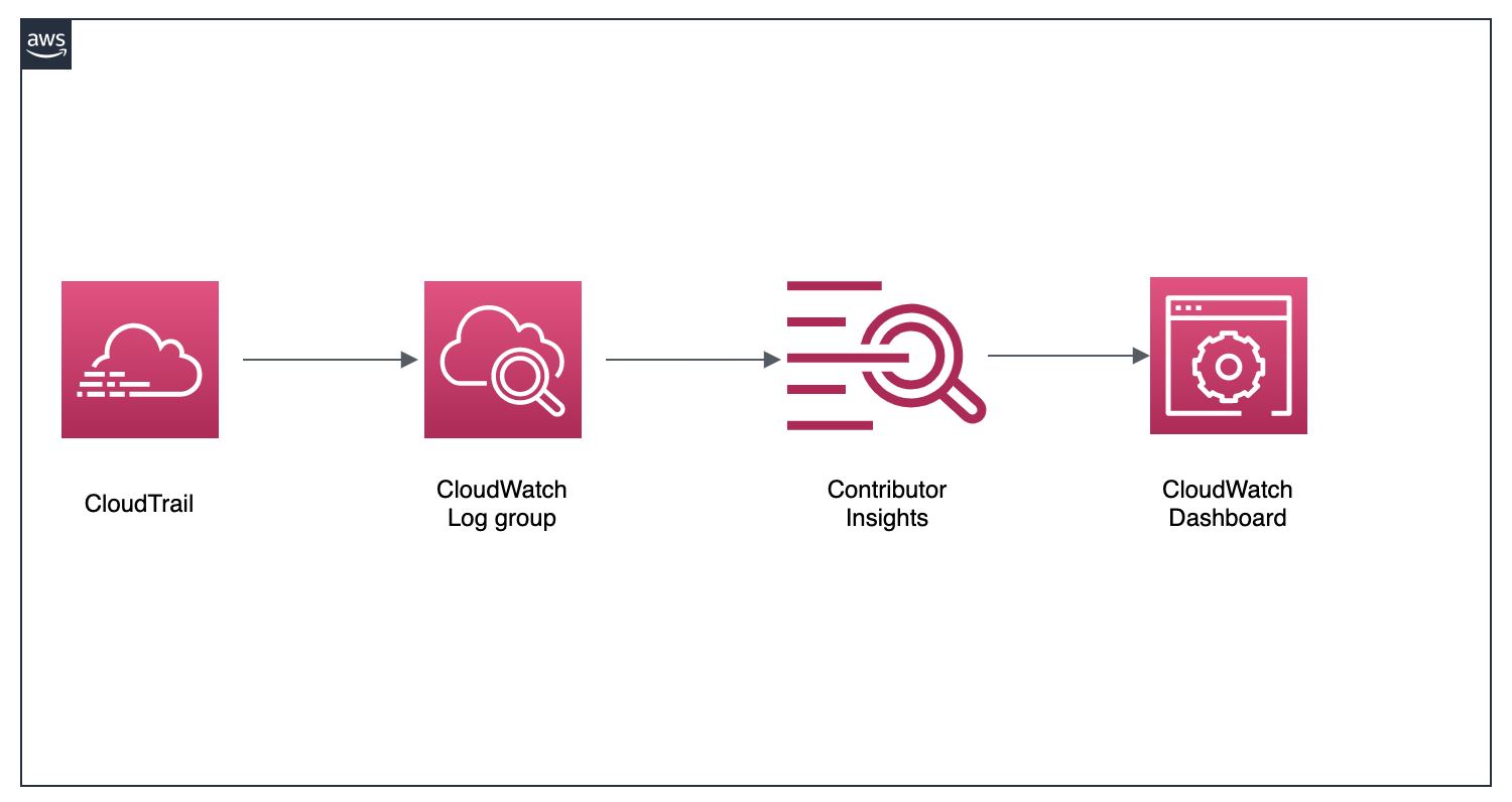 CloudTrail delivers logs to a CloudWatch Log group. Contributor Insights rules are created for this log group and the findings are displayed on a CloudWatch dashboard.