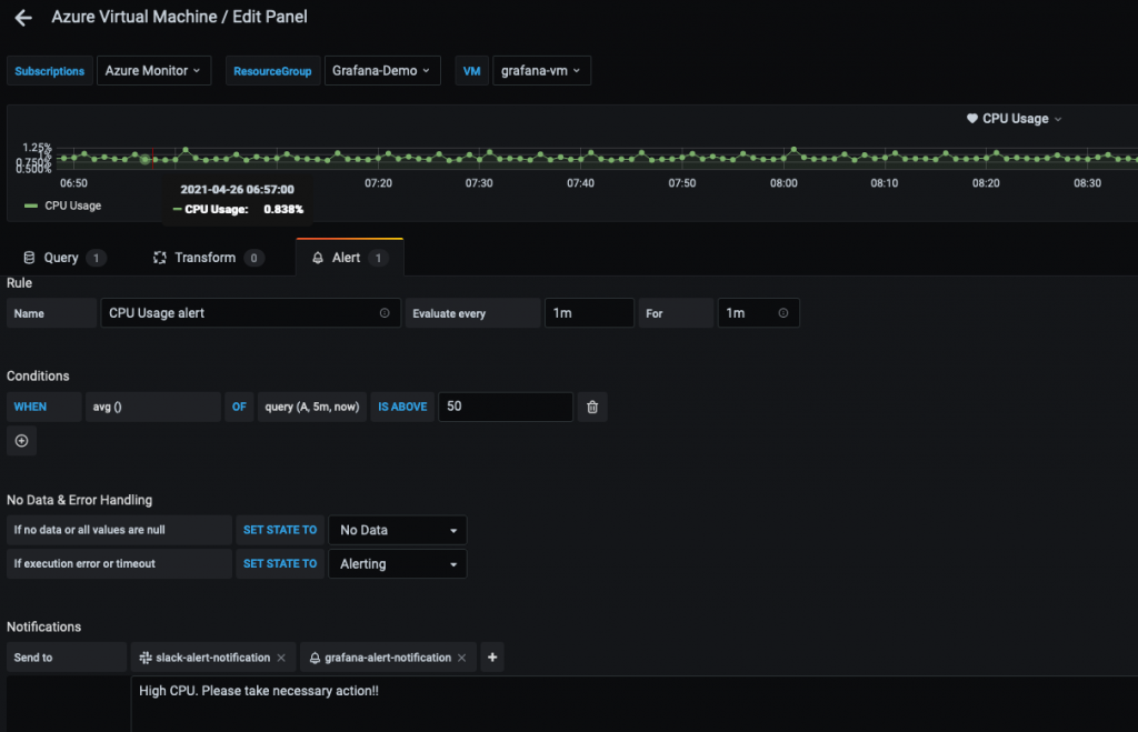 Azure Virtual Machine Edit Panel displays the alert tab where a rule named CPU Usage alert is created and, in the conditions field, the threshold is specified for 50%. The notification section displays the notification channel names (in this example slack-alert-notifiation and Grafana-alert-notification).