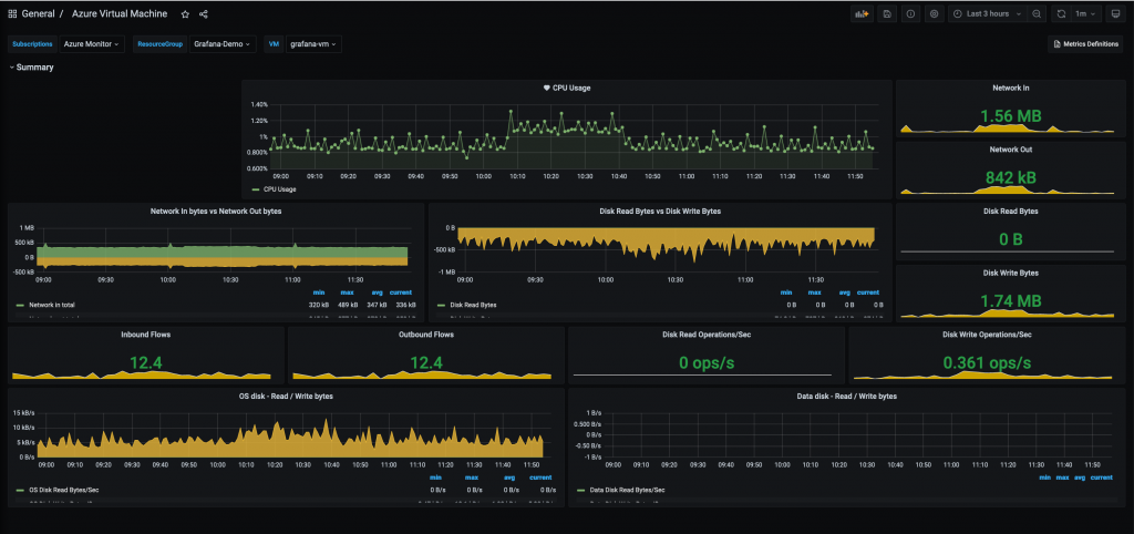 Dashboard for monitoring Azure virtual machines includes Network In bytes vs Network Out bytes, Inbound Flows, Outbound Flows, Disk read Operations/Sec, and more.