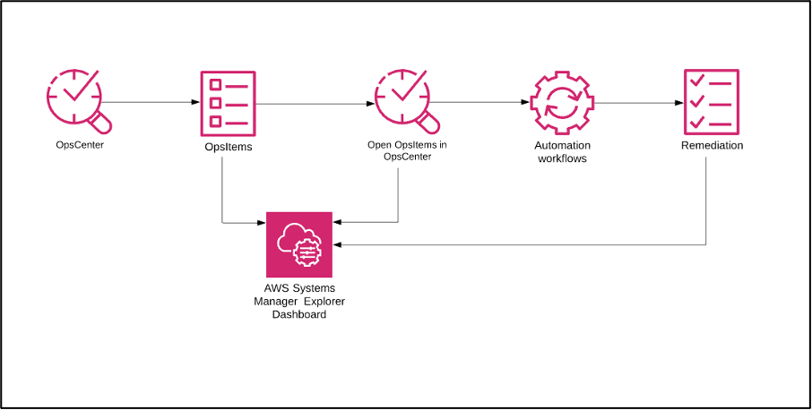 AWS Systems Manager Automation runbooks to resolve operational tasks architecture diagram.