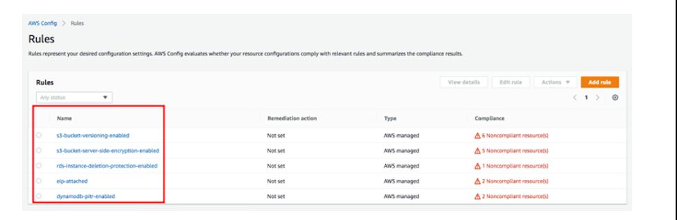 AWS Config rules compliance summary
