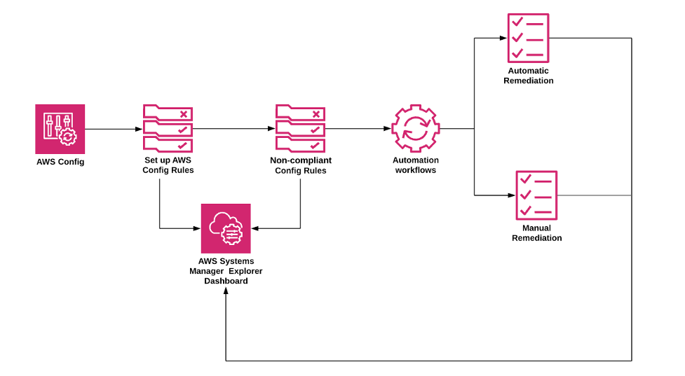 AWS Config rules remediation with automation runbooks architecture