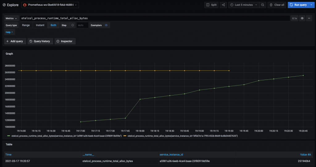 Grafana dashboard shows the otelcol_process_runtime_total_alloc_bytesmetric from the AMP workspace.