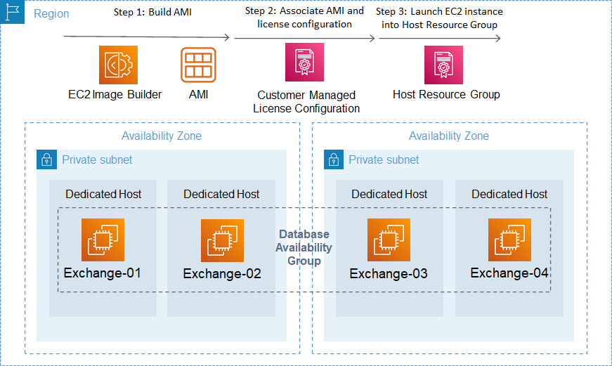 EC2 Image builder associates the AMI with the customer-managed license configuration. The host resource group used to manage dedicated hosts and the license configuration will track the instances launched.