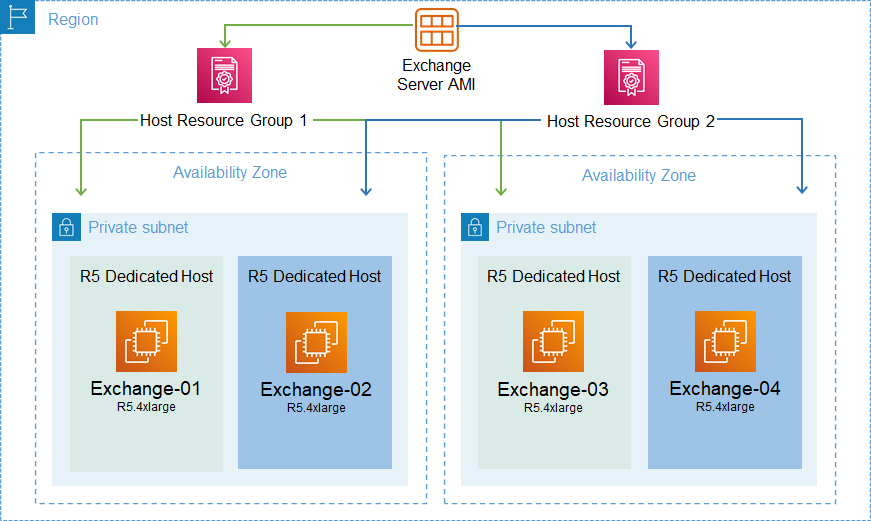 Architecture Diagram that has a single Exchange Server AMI associated with two host resource groups. Those host resource groups each have two Dedicated Hosts that are deployed in two availability zones.