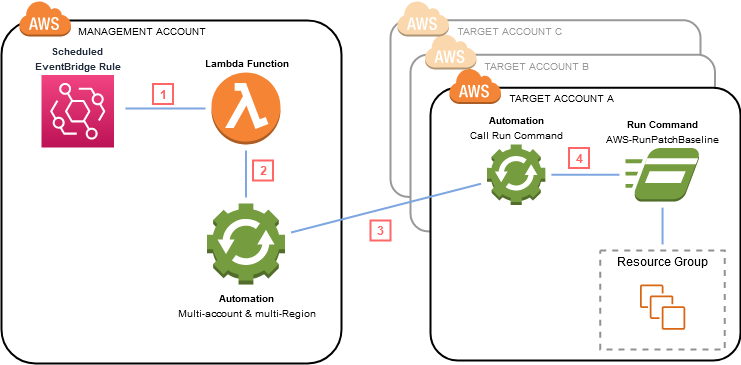 The management account includes a scheduled EventBridge rule, Lambda function, and Systems Manager Automation.