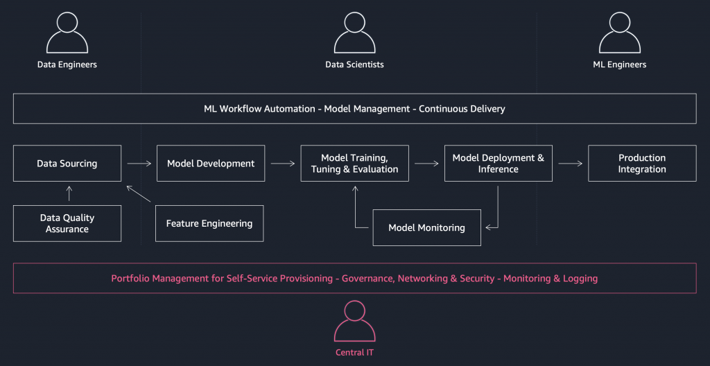 In the project workflow, central IT teams provide secure and governed environments for ML workloads. ML project teams iteratively develop in those governed environments to deliver a solution to a business need.