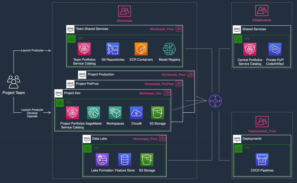 In a sample MLOps implementation for model development, the project team can set their ML workflow automation in the Project Dev account. You can use Amazon SageMaker Pipelines and run the SageMaker workflows in it. Your ML workflows push ML models to a model registry located in the Team Shared Services account. The CI/CD pipelines can pick up ML model versions and deploy resources into the Project PreProd account for testing, and then deploy them into Project Production.