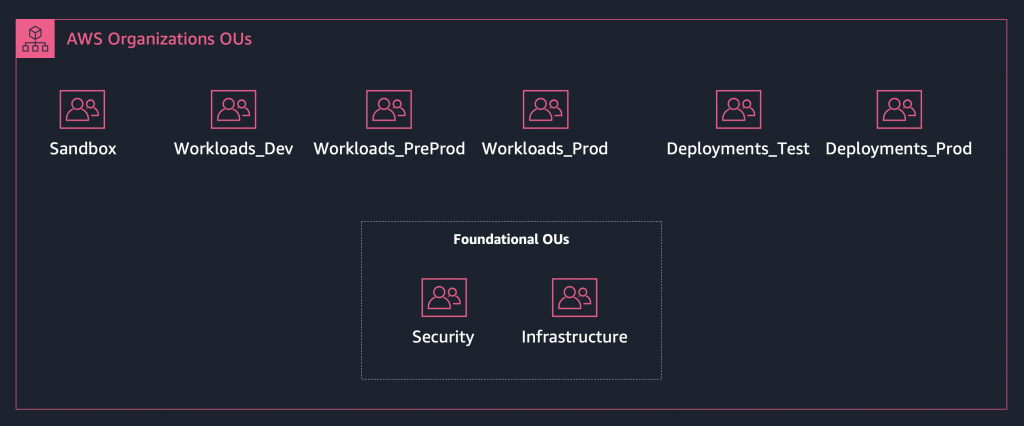 In a multi-account ML environment, the foundational OUs of Security and Infrastructure contain your shared services environments for networking, your centralized log archive account, and security accounts. There are Sandbox OUs, Workloads OUs that host ML and data analytics workloads, and Deployments OUs that host the CI/CD pipelines you build to deploy your ML workloads into production.