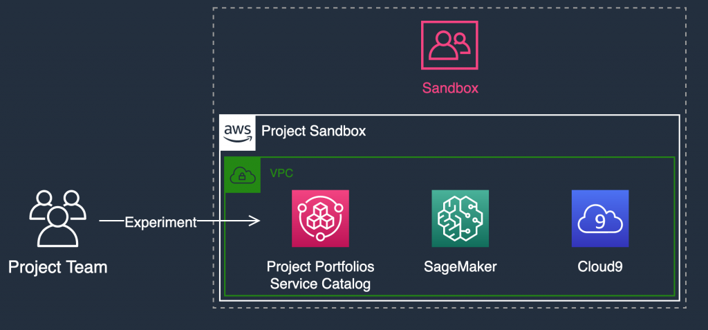 An example Sandbox OU implementation for experimenting in environments disconnected from corporate information assets.