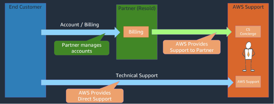 Diagram shows interaction between end customer, Resold Support partner, and AWS Support, as described in the post.