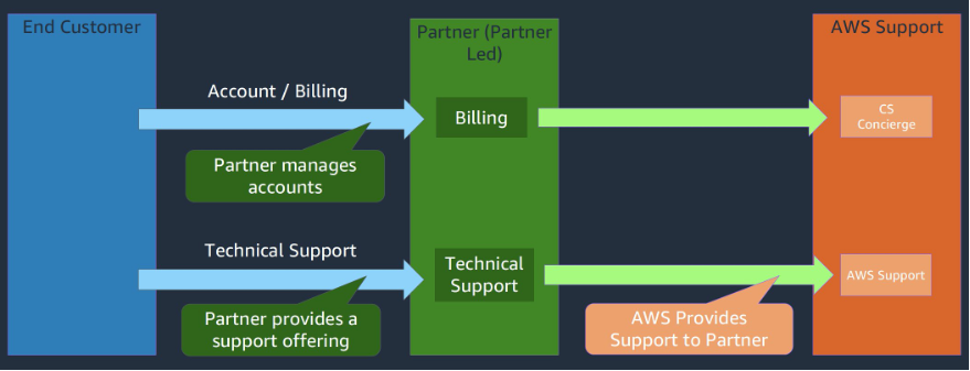 Diagram shows interaction between end customer, Partner-Led partner, and AWS Support, as described in the post.