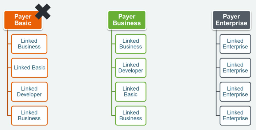 Figure 5 shows the allowed support-plan combinations that the member accounts can be subscribed to. The management account must be set to an appropriate delivery model whether Partner-Led or Resold. They additionally need an AWS support plan to produce accurate invoices for customers and receive solution provider discounts. When the management (payer) account is registered as Basic, the member (linked) accounts will bill public list-price minimums and will not receive solution provider discounts.