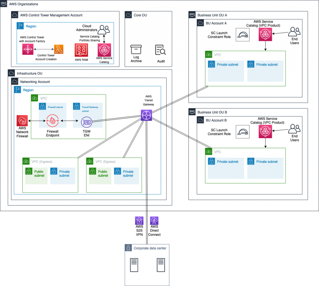 The architecture includes AWS Transit Gateway, Network Firewall, and two child OUs with the AWS Service Catalog VPC product deployed. The interaction between services, VPCs, subnets, and more is explained in the post.