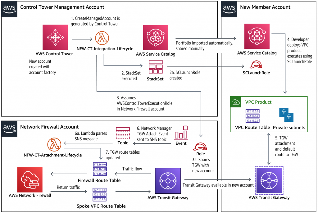 The diagram shows the management account, new member account, and AWS Network Firewall account. The sequence of events are explained in the post.