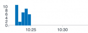 A CloudWatch dashboard shows the distinct number of AWS_EC2_INCREASED_LAUNCH_FAILURES events logged in the CloudWatch log group.
