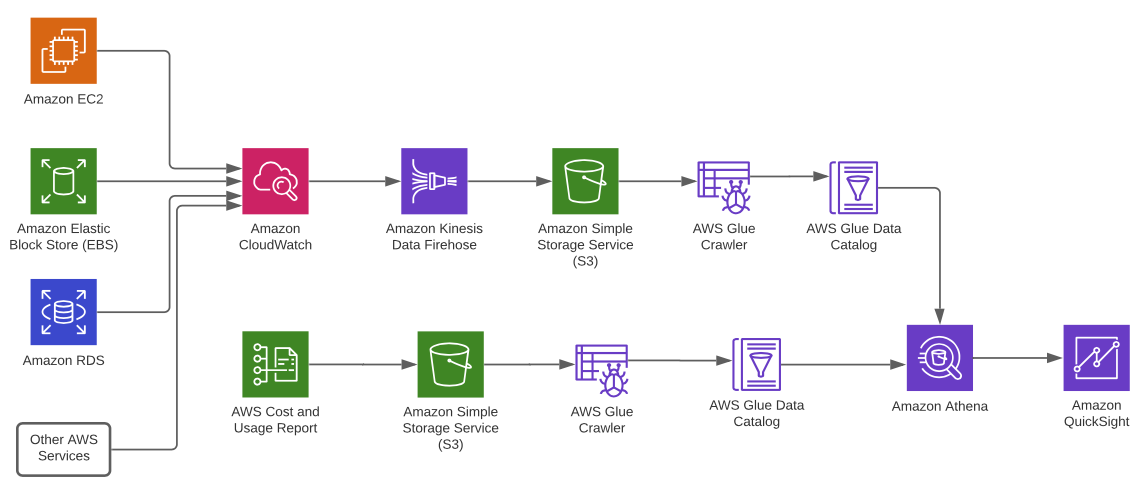 Diagram shows interaction between EC2, EBS, RDS, CloudWatch, Amazon Kinesis Data Firehose, S3, AWS Glue crawler, Athena, QuickSight, and more.