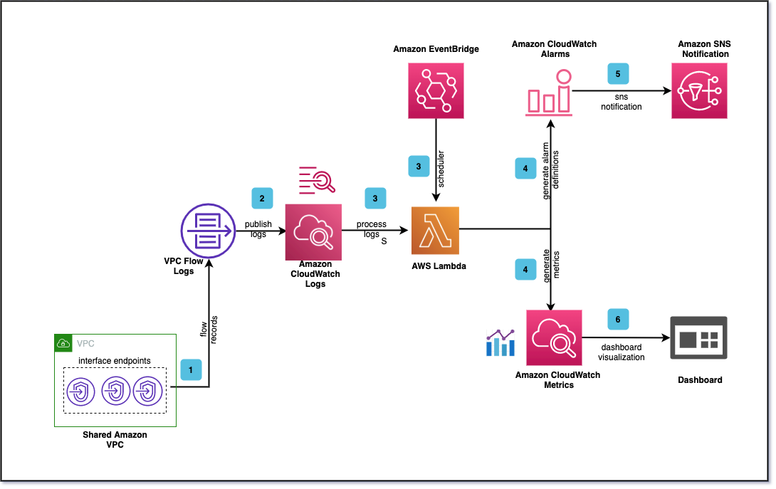 The workflow to monitor network throughput is described in the post