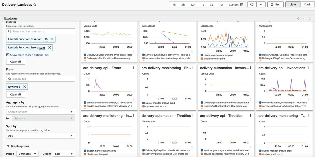 Metrics Explorer shows additional graphs across Arc's production environment