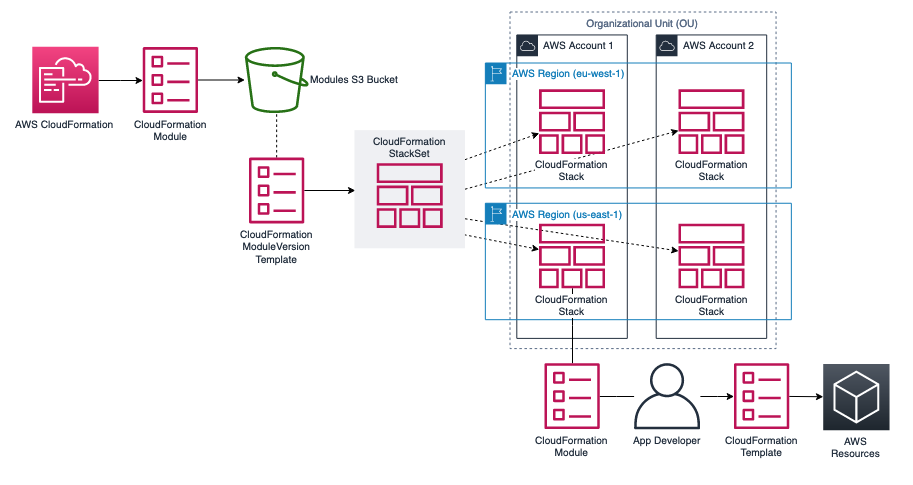 CloudFormation modules are stored in an S3 bucket. ModuleVersion is the resource type used to create CloudFormation modules through a CloudFormation template. StackSets deploys the modules to multiple AWS accounts and Regions.