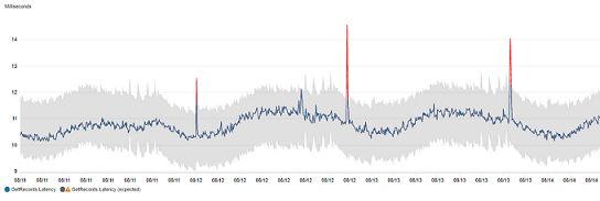 The metrics console showing anomaly detection enabled