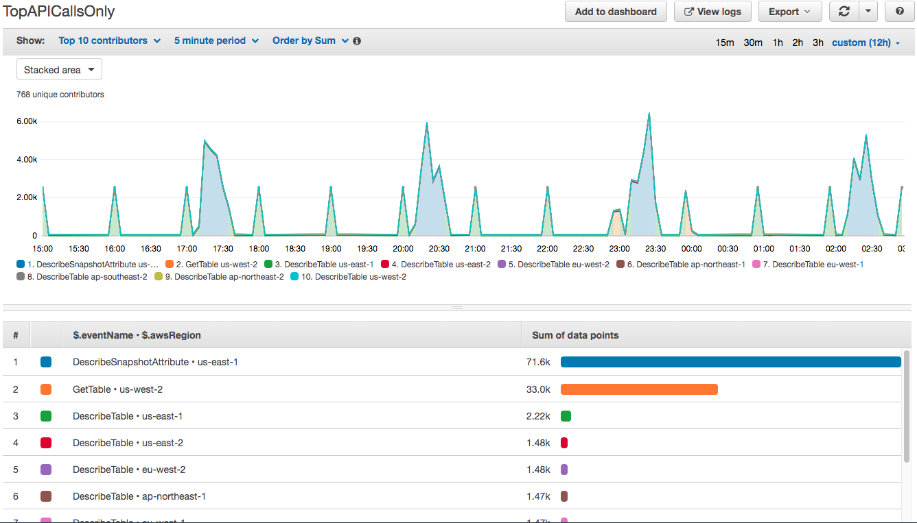 The visualization of TopAPICallsOnly contributor rule displays a graph and a table that shows the sum of data points (in this example, 94) and event name and AWS Region.