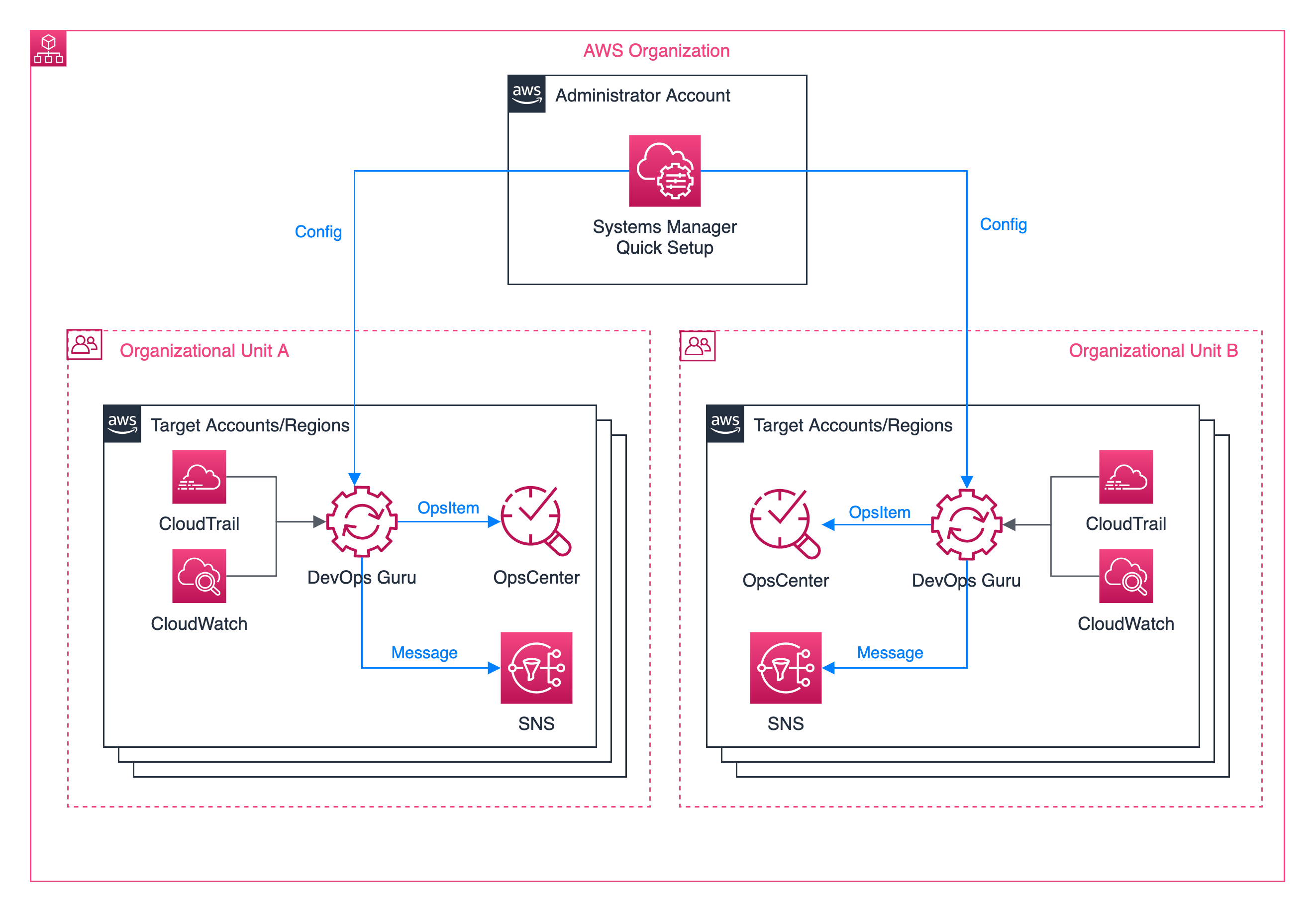 Architecture diagram depicting how to use Systems Manager Quick Setup to enable DevOps Guru in your Organizational Units from a central account