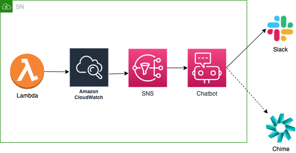 Diagram shows the flow between Lambda, CloudWatch, SNS, AWS Chatbot, Slack, and Chime.