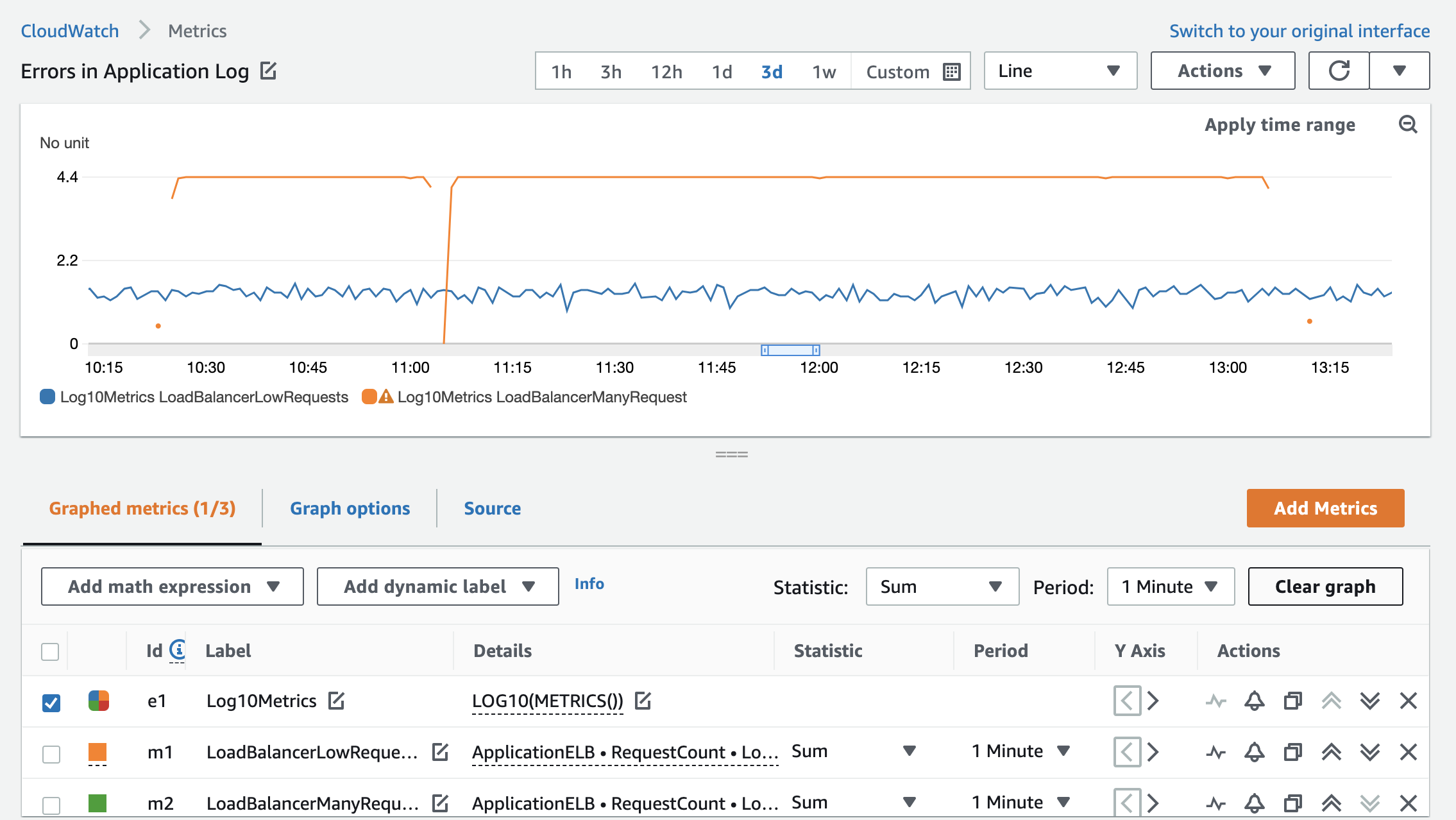 The low request load balancer now displays more variance and trends in the metric are easier to identify.