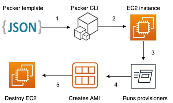 In step 1, start with a Packer template. In step 2, provision an Amazon EC2 instance. In step 3, apply provisioners from template in order to customize base image. In step 4, the generated image is registered with AWS. In step 5, destroy the temporary EC2 instance created in step 2.