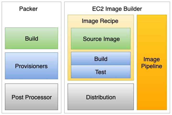 Packer components are mapped to relative Image Builder Components.