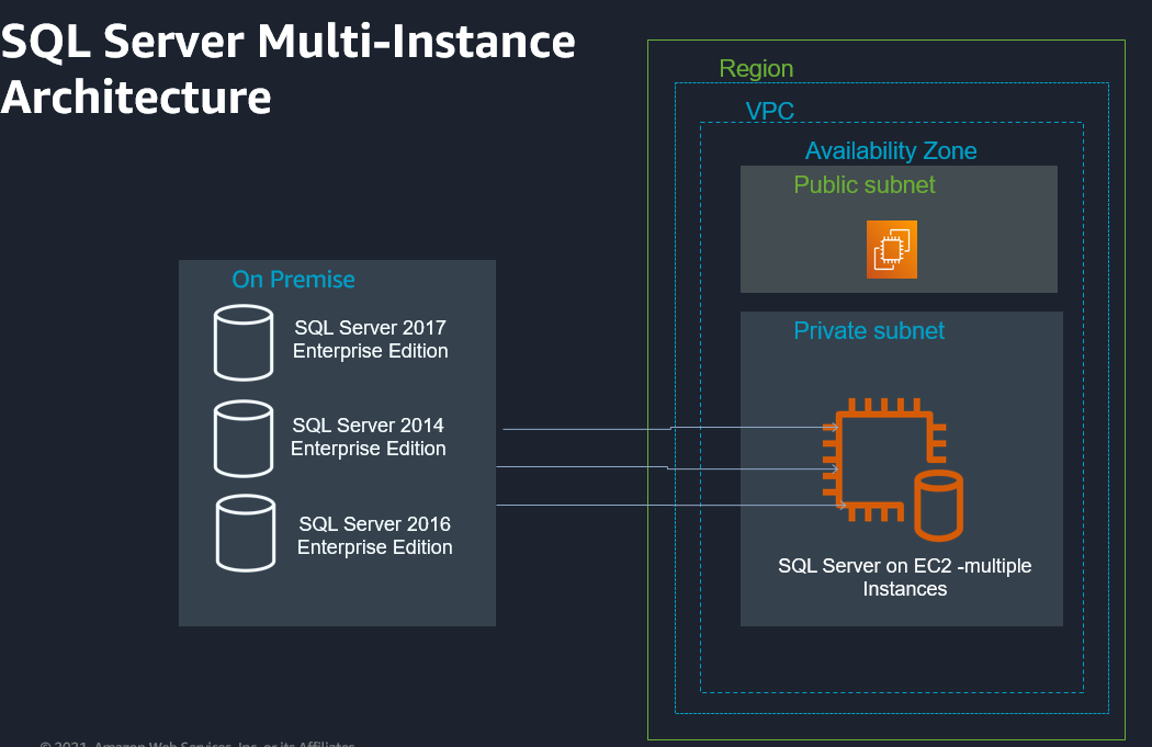 Architecture includes Enterprise Editions of SQL Server 2017, SQL Server 2014, and SQL Server 2016 in an on-premises environment and running in a private subnet in a VPC.
