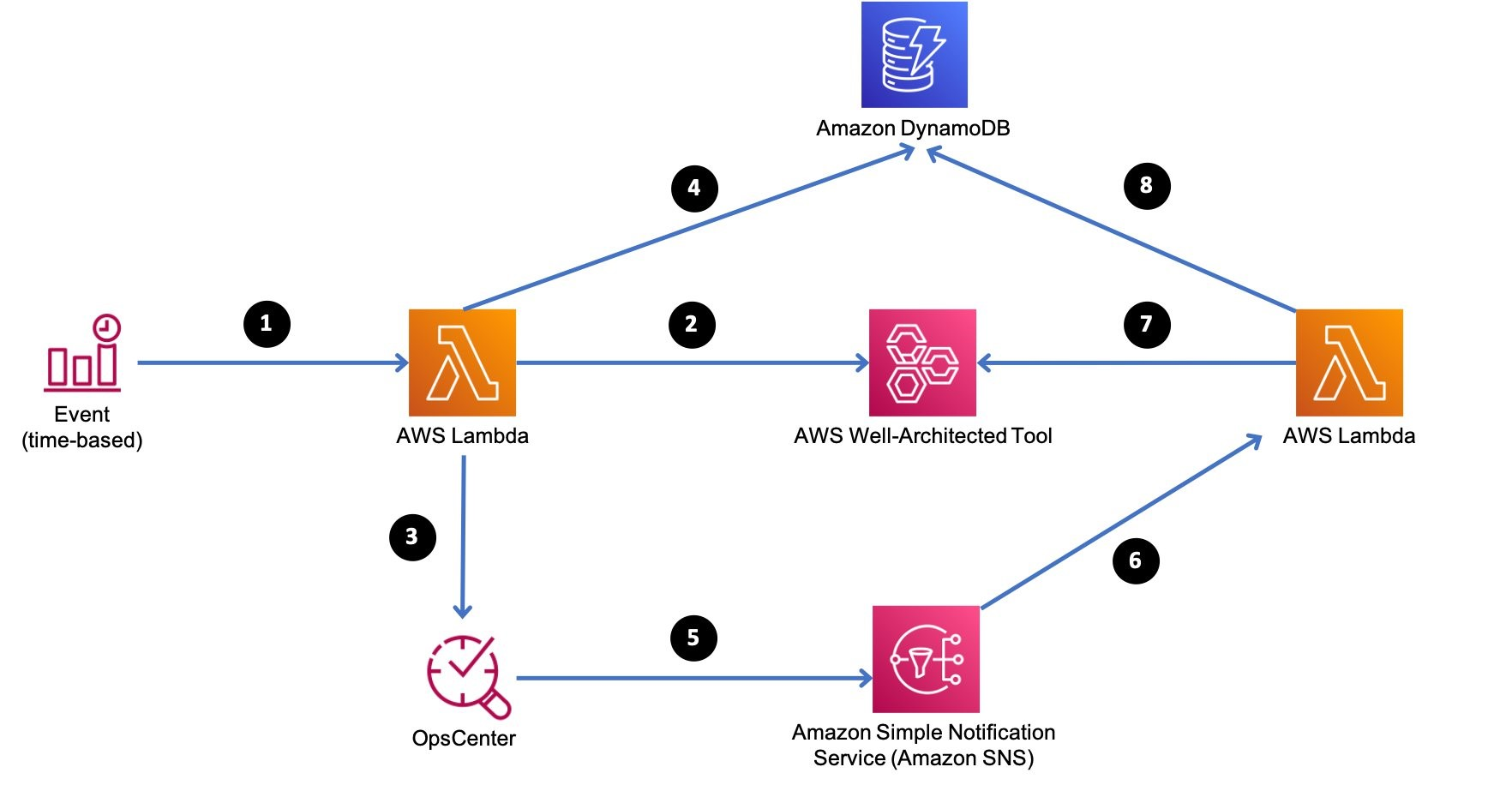 Numbered arrows show the interaction between the services used in the solution, including Lambda, DynamoDB, OpsCenter, and Amazon SNS. The flow is described in the post.