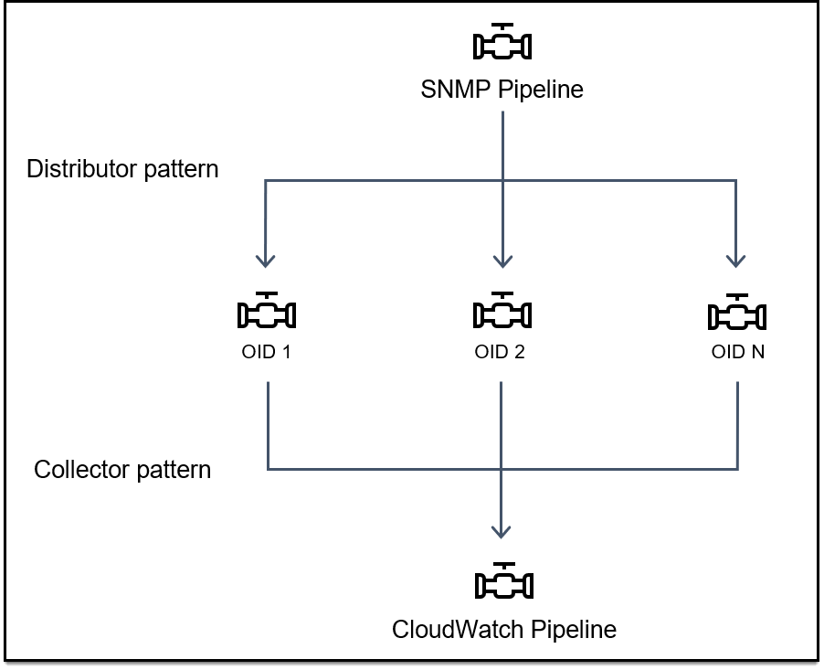 Diagram shows distributor and collector patterns. An SNMP pipeline distributes to OID 1, OID 2, OID N filter pipelines and is collected by a CloudWatch pipeline.