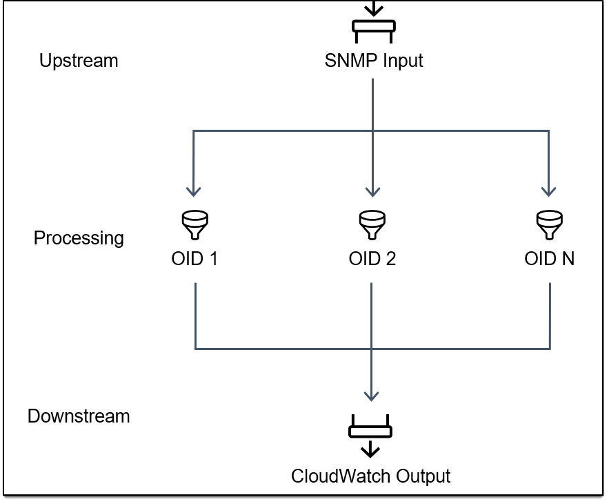 The diagram displays the Logstash stages: SNMP input as upstream, OID mapping in processing, and CloudWatch as downstream, which are described in the post.