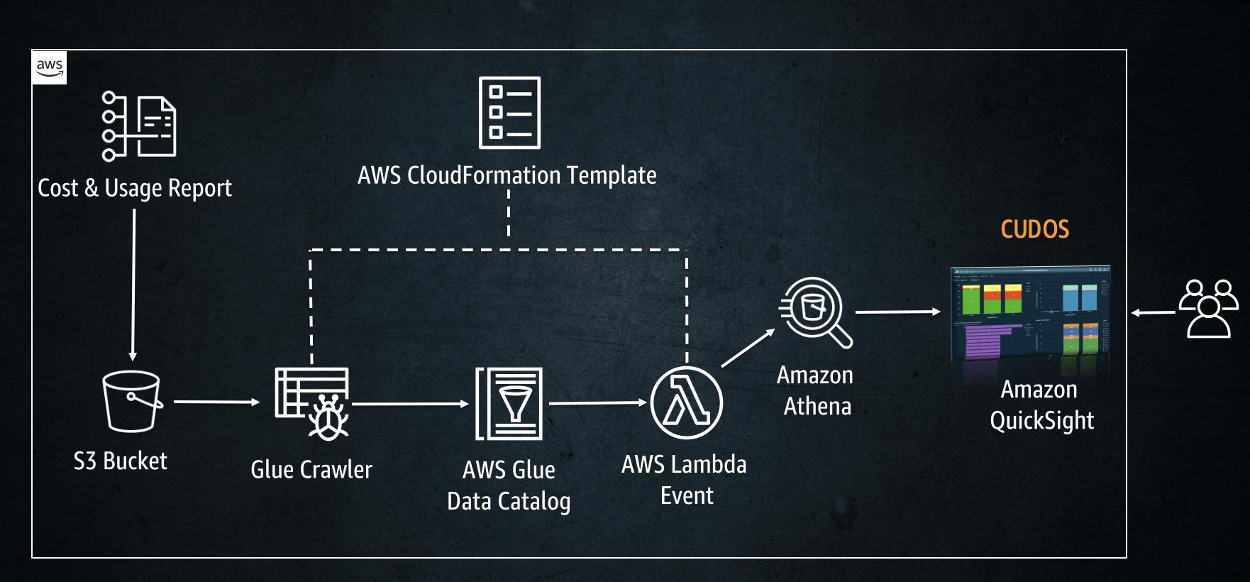 Diagram shows interaction between CUR, the S3 bucket, the AWS Glue crawler, a CloudFormation template, AWS Glue Data Catalog, an AWS Lambda event, Amazon Athena, and Amazon QuickSight.