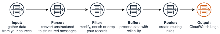 The flow from log sources to destination through Fluent Bit data pipeline.