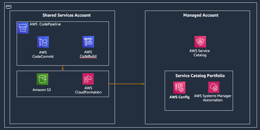 Architecture diagram displaying infrastructure as code components of the shared services account provisioning Service Catalog portfolios in the managed account.