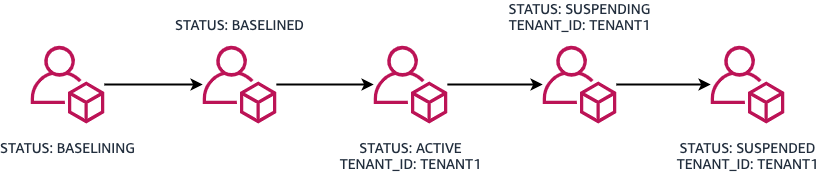 When an account is provisioned, it is assigned the BASELINING tag. After the baselining tasks are complete, it is assigned the BASELINED tag. Once the account is assigned to a tenant, it is assigned the ACTIVE tag and TENANT_ID tag . If the tenant discontinues service, the account moves to the Suspended OU and the STATUS tag changes to the SUSPENDING tag while resources are deleted. After resources are deleted, the STATUS tag changes to SUSPENDED.