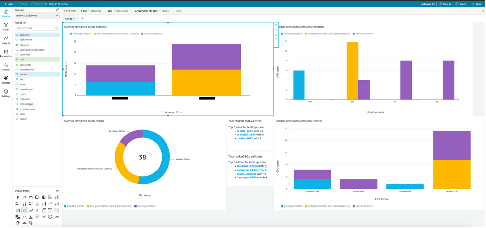 In the QuickSight console, there are example visualization charts created using the dataset. They include licenses consumed across accounts, environments, region, and cost centers.