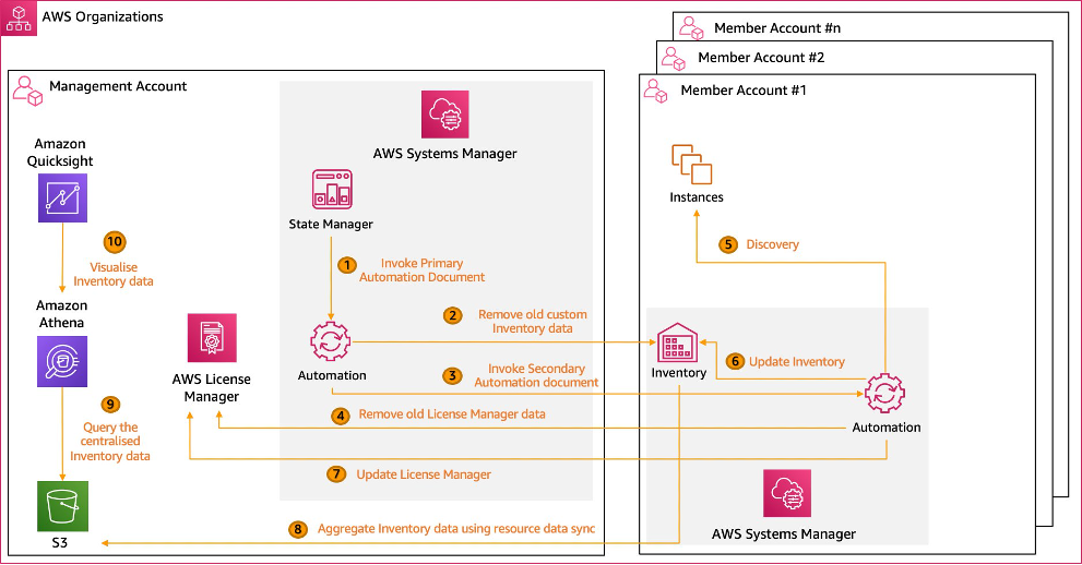 In step 1, the primary Automation document is invoked, which in step 2 removes old custom Inventory data. In step 3, the secondary Automation document is invoked. In step 4, old AWS License Manager data is removed. In step 5, the instances are discovered. In step 6, Inventory is updated. In step 7, AWS License Manager is updated. In step 8, the Inventory data is aggregated using resource data sync. In steps 9 and 10, the Inventory data is queried and visualized using Athena and QuickSight.