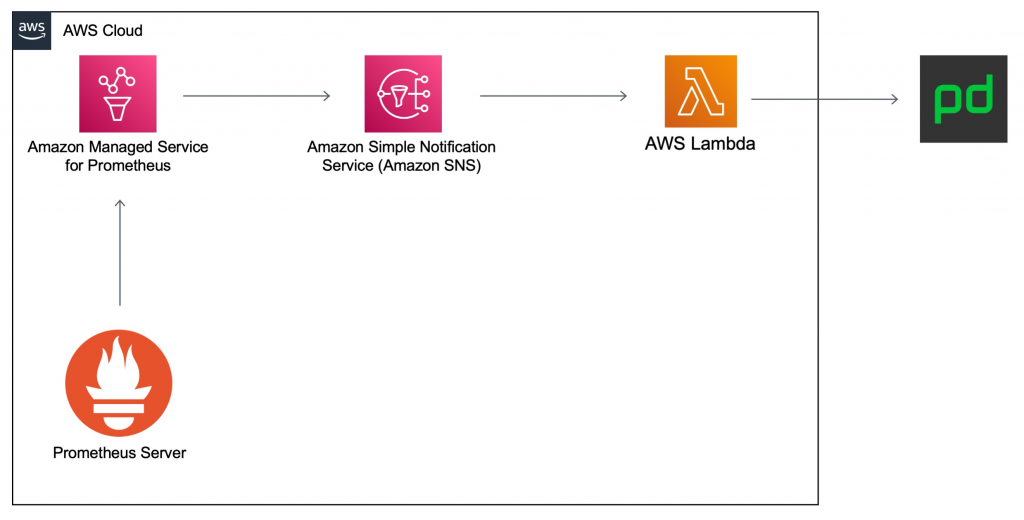 Architecture showing a Prometheus server remote writing to an Amazon Managed Service for Prometheus workspace. This sends notifications to SNS and then to AWS Lambda, which sends the final notification to PagerDuty.