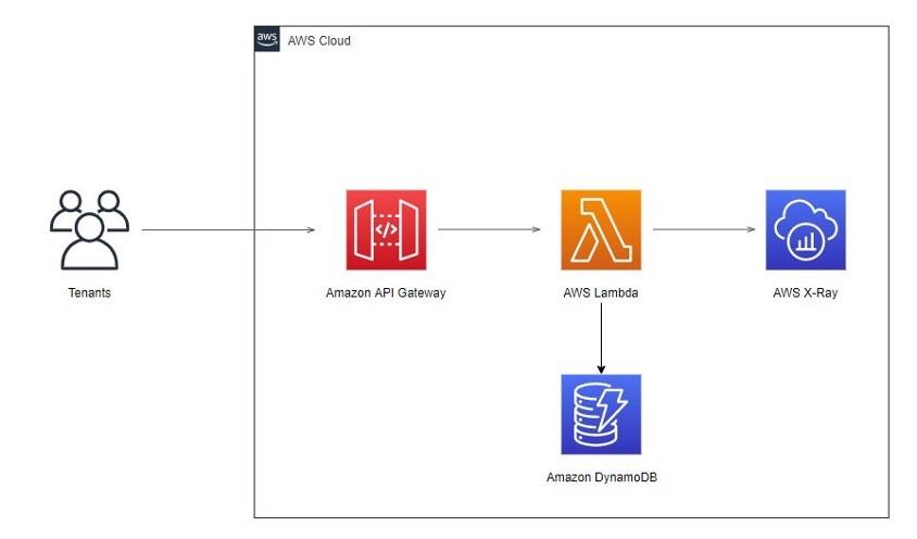 Serverless application architecture diagram showing API Gateway, Lambda, X-Ray, and DynamoDB