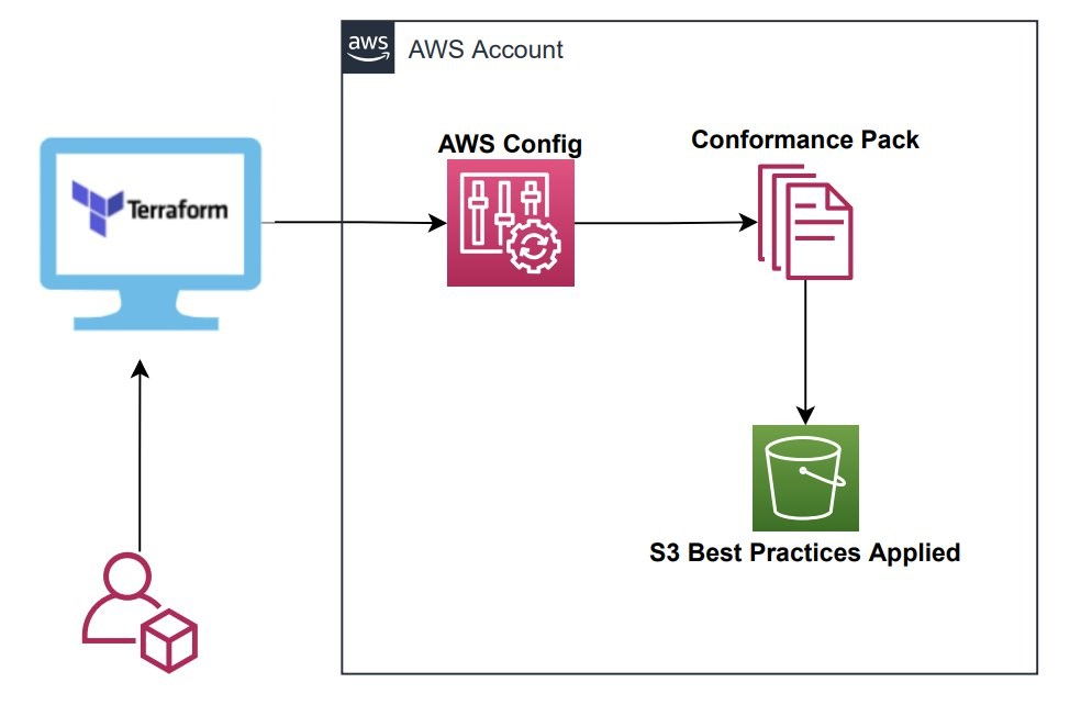 Architecture Diagram showing how a user can execute terraform scripts from a remote workstation to Deploy AWS Config conformance pack.
