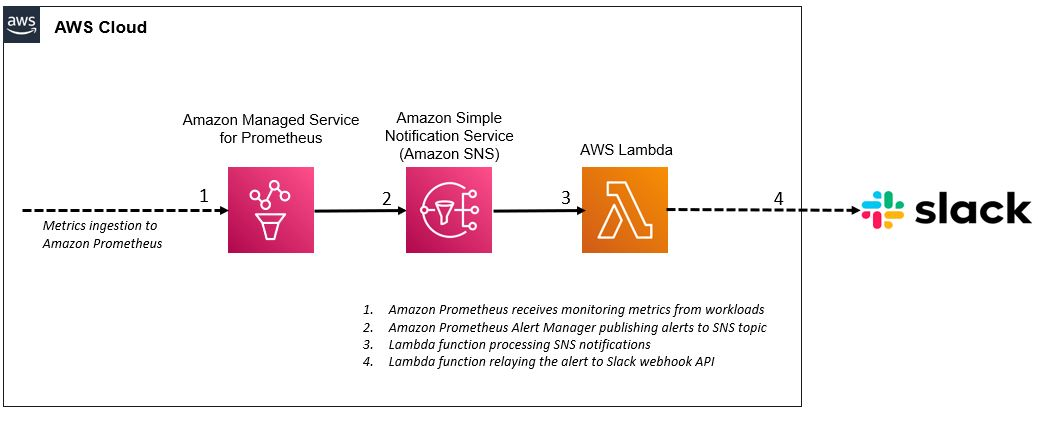 This screenshot illustrates a high-level solution overview of Amazon Managed Service for Prometheus integration with Slack