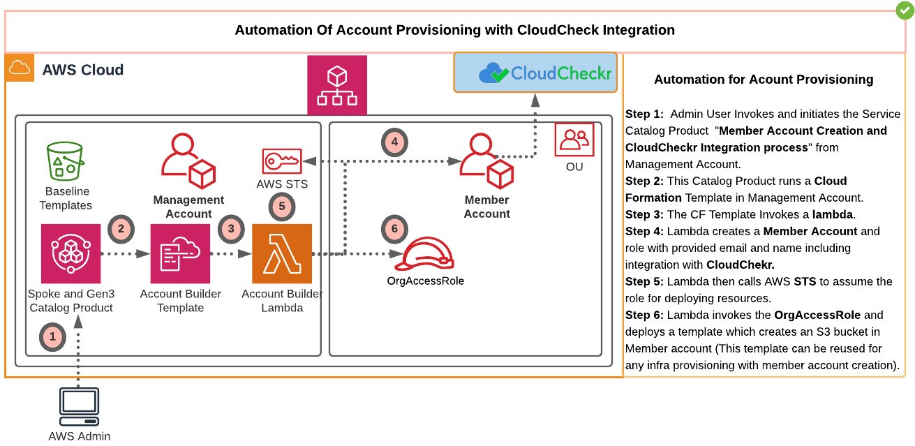 The overall architecture highlights the process of automating account provisioning from the management account, along with integration to a third party software such as CloudCheckr for Cloud financial management for a multi account AWS environment with AWS organizations.