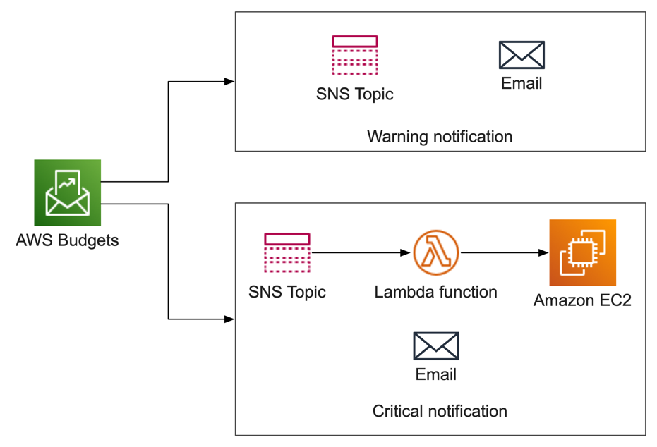 AWS Budget sending SNS notifications to two SNS topics. Warning SNS topic sends email, critical notification topic sends email, and triggers lambda function that act on EC2.