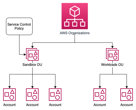An AWS Organization with a Sandbox OU and Workload OU as a hierarchy. Accounts are under both Sandbox OU and Workload OU. Service control policy is applied to Sandbox OU.