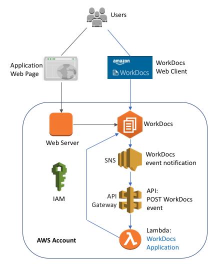 Using the Amazon WorkDocs API with the AWS SDK for Python